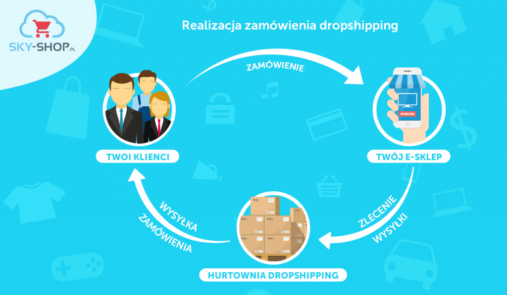 co-to-jest-dropshipping